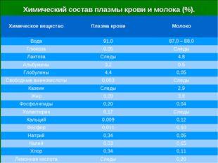 Химический состав плазмы крови и молока (%). Химическое веществоПлазма крови