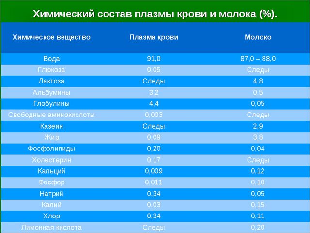 Химический состав плазмы крови и молока (%). Химическое веществоПлазма крови...
