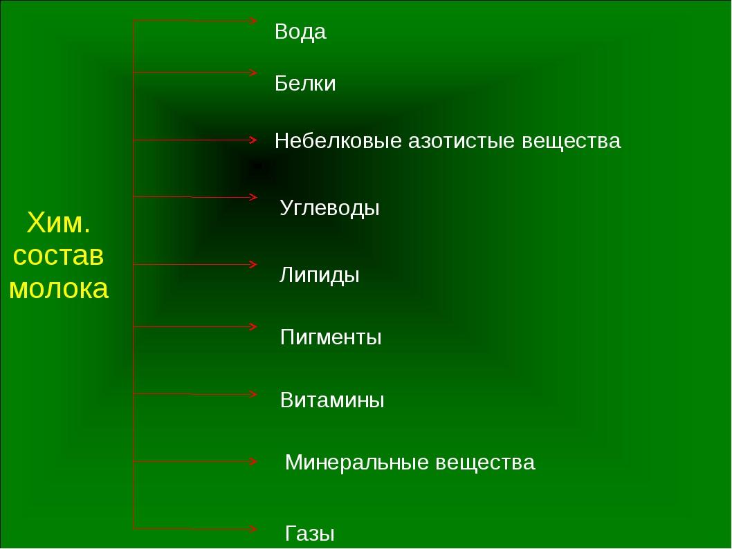 Хим. состав молока Вода Белки Небелковые азотистые вещества Углеводы Липиды В...