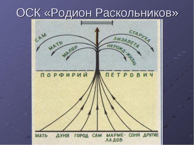 ОСК «Родион Раскольников»