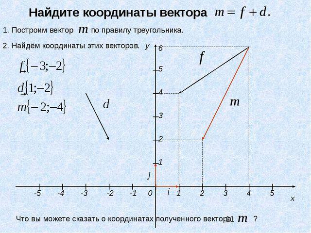 y x 1 2 3 4 5 -3 -2 -1 0 1 2 3 4 5 -4 -5 6 Найдите координаты вектора 1. Пост...