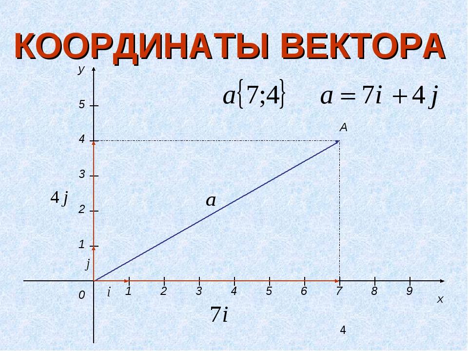 КООРДИНАТЫ ВЕКТОРА y x 0 1 2 3 4 5 1 2 3 4 5 6 7 8 9 A