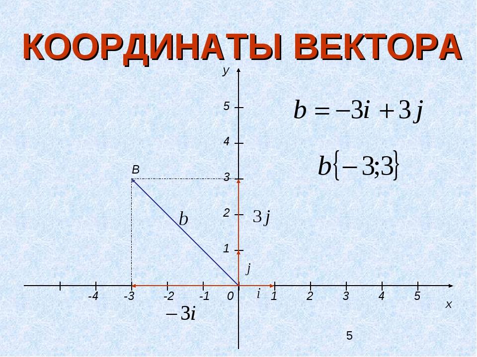 КООРДИНАТЫ ВЕКТОРА y x 1 2 3 4 5 -3 -2 -1 0 1 2 3 4 5 B -4