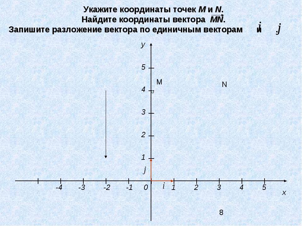 Укажите координаты точек М и N. Найдите координаты вектора MN. Запишите разло...