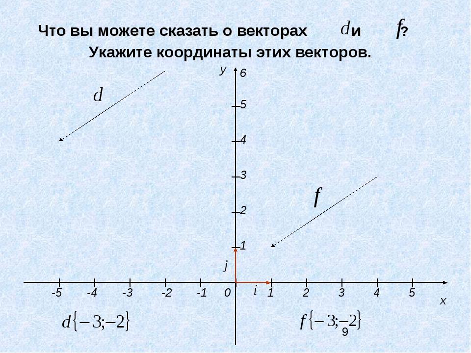 Что вы можете сказать о векторах и ? y x 1 2 3 4 5 -3 -2 -1 0 1 2 3 4 5 -4 -5...