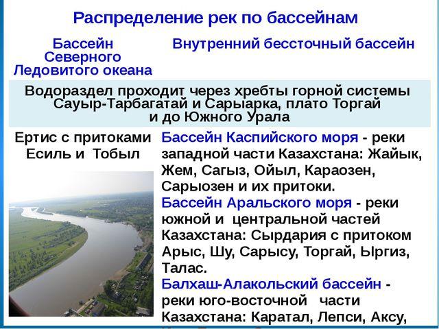 Исток Начало реки Устье Место впадения реки в другую реку, озеро или море Дел...