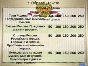 Твоя Родина – Россия. Государственные символы России – 50 Вопрос: Что такое