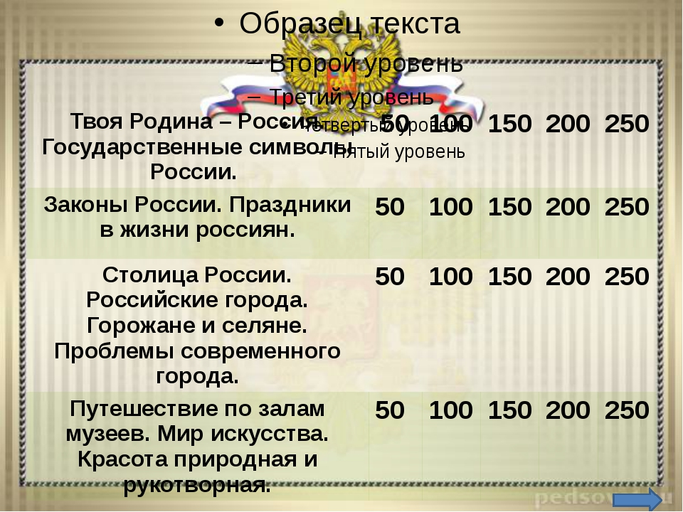 Твоя Родина – Россия. Государственные символы России – 50 Вопрос: Что такое...