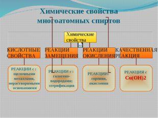 Химические свойства многоатомных спиртов РЕАКЦИИ с : щелочными металлами, нер