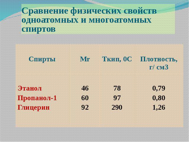 Сравнение физических свойств одноатомных и многоатомных спиртов Спирты Мr Tки...