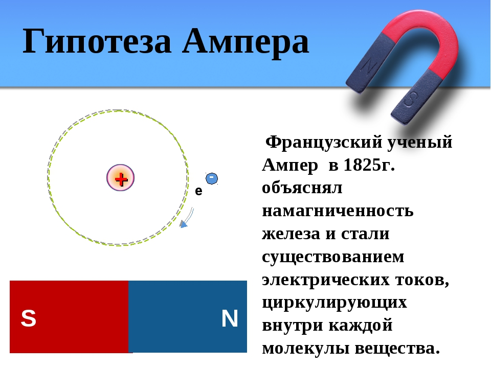 Гипотеза Ампера Французский ученый Ампер в 1825г. объяснял намагниченность же...