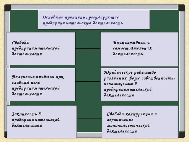 Презентация по обществознанию на тему Предпринимательская  Основные принципы регулирующие предпринимательскую деятельность Свобода пред