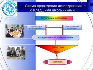 Схема проведения исследования с младшими школьниками Изучение круга интересо
