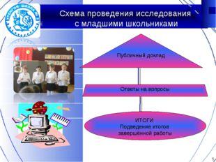 Схема проведения исследования с младшими школьниками Публичный доклад Ответы