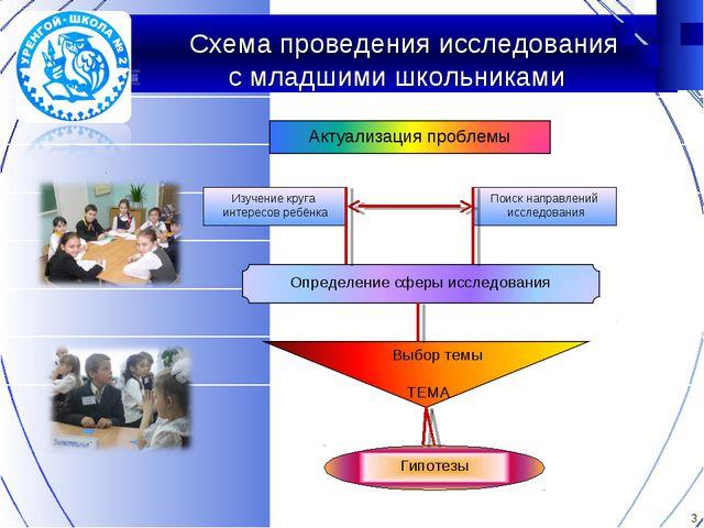 Схема проведения исследования с младшими школьниками Изучение круга интересо...