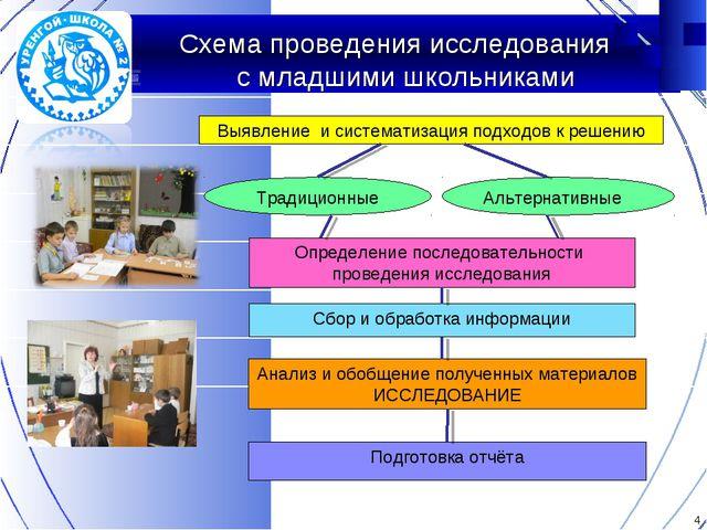 Схема проведения исследования с младшими школьниками Выявление и систематиза...
