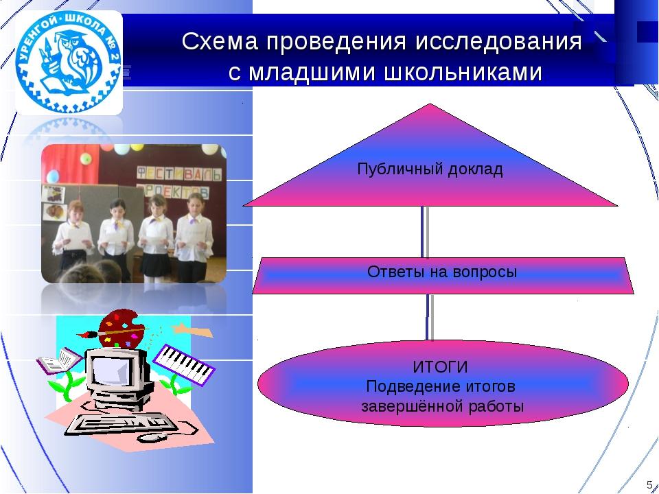 Схема проведения исследования с младшими школьниками Публичный доклад Ответы...