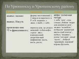 ФонетикаГрамматикаЛексика аканье; малако  яканье; Нясуть  произноше-ние *