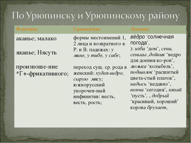 ФонетикаГрамматикаЛексика аканье; малако  яканье; Нясуть  произноше-ние *...