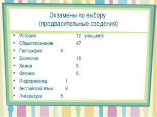 Экзамены по выбору (предварительные сведения) История 12 учащихся Обществоз