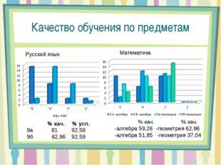 Качество обучения по предметам Русский язык  % кач. % усп.  9а 81 92,59 9б