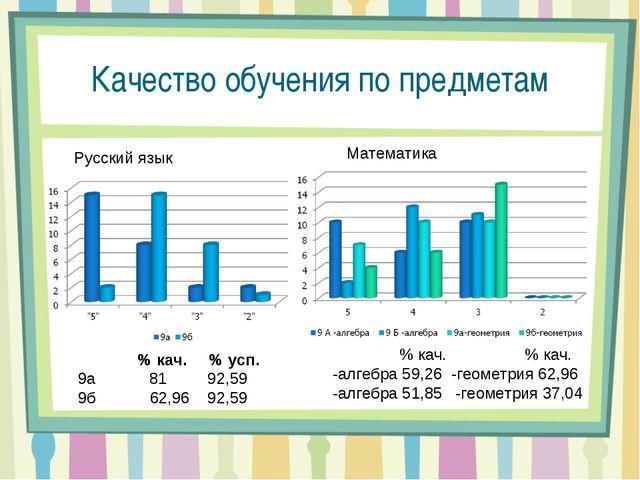 Качество обучения по предметам Русский язык  % кач. % усп.  9а 81 92,59 9б...