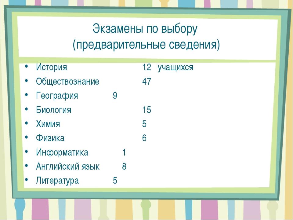 Экзамены по выбору (предварительные сведения) История 12 учащихся Обществоз...