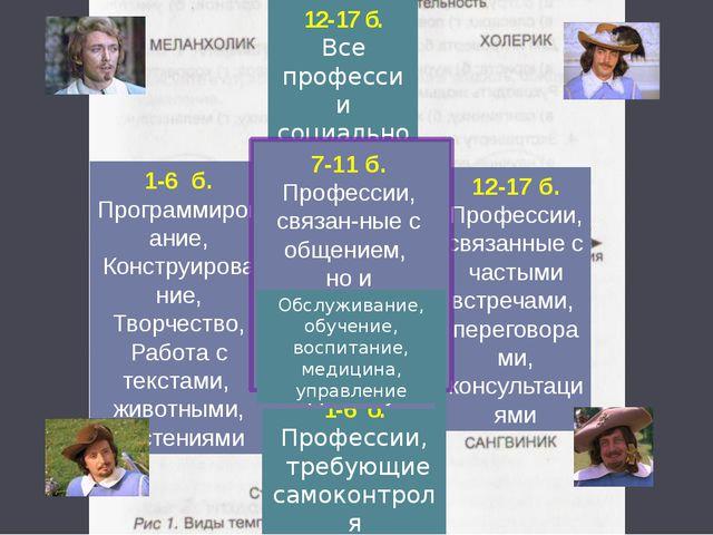 1-6 б. Программирование, Конструирование, Творчество, Работа с текстами, живо...