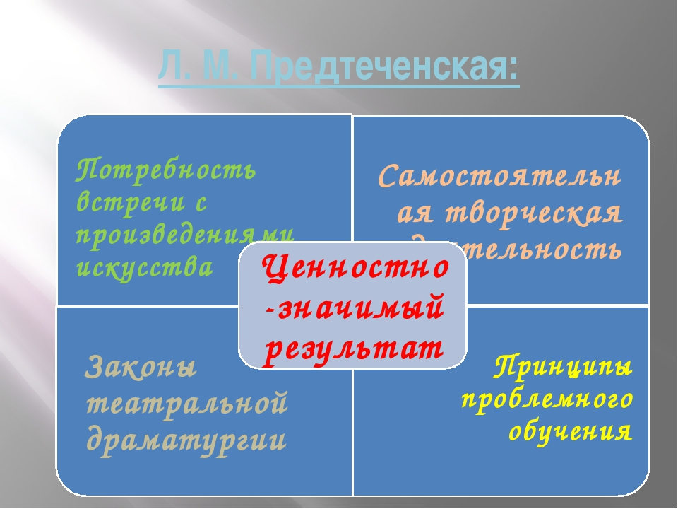 Л. М. Предтеченская: