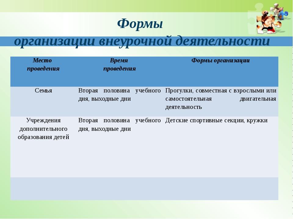 Формы организации внеурочной деятельности Место проведения Время проведения Ф...