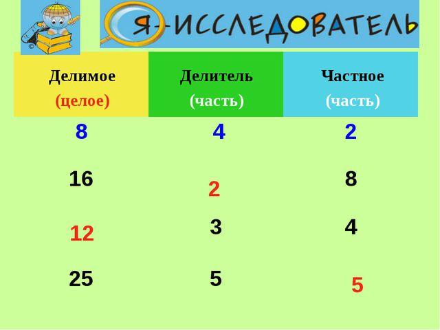 Частное (часть) Делитель (часть) 2 12 5 Делимое (целое)  8 42 168 34...
