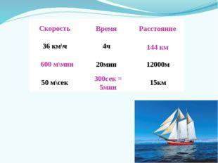 Скорость Время Расстояние 144 км 600 м\мин 300сек = 5мин 36км\ч 4ч ? ? 20мин