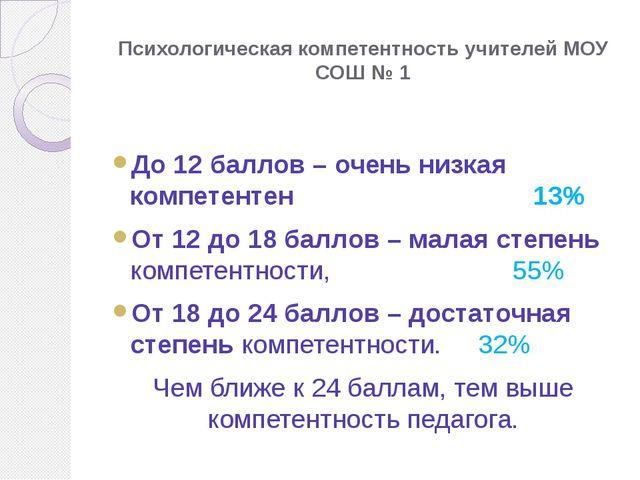 Психологическая компетентность учителей МОУ СОШ № 1 До 12 баллов – очень низк...