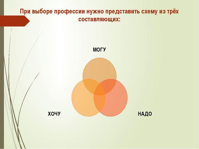 При выборе профессии нужно представить схему из трёх составляющих: МОГУ НАДО...