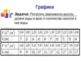 Графики Задача: Построить зависимость высоты уровня воды в вазе от количества