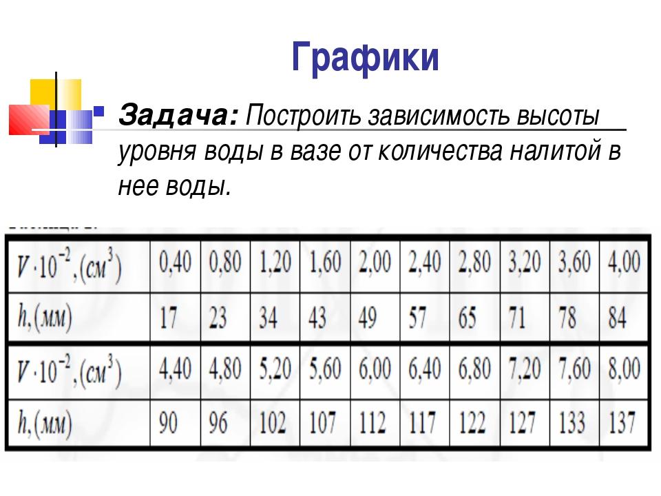 Графики Задача: Построить зависимость высоты уровня воды в вазе от количества...