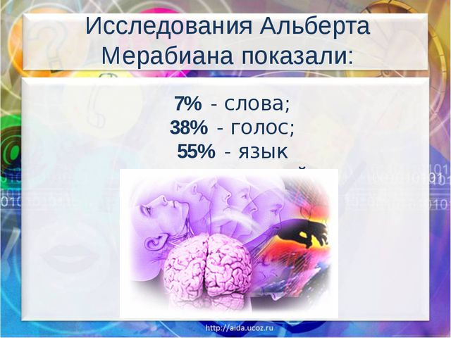 Исследования Альберта Мерабиана показали: 7% - слова; 38% - голос; 55% - язы...