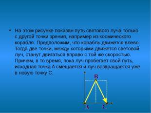 На этом рисунке показан путь светового луча только с другой точки зрения, на