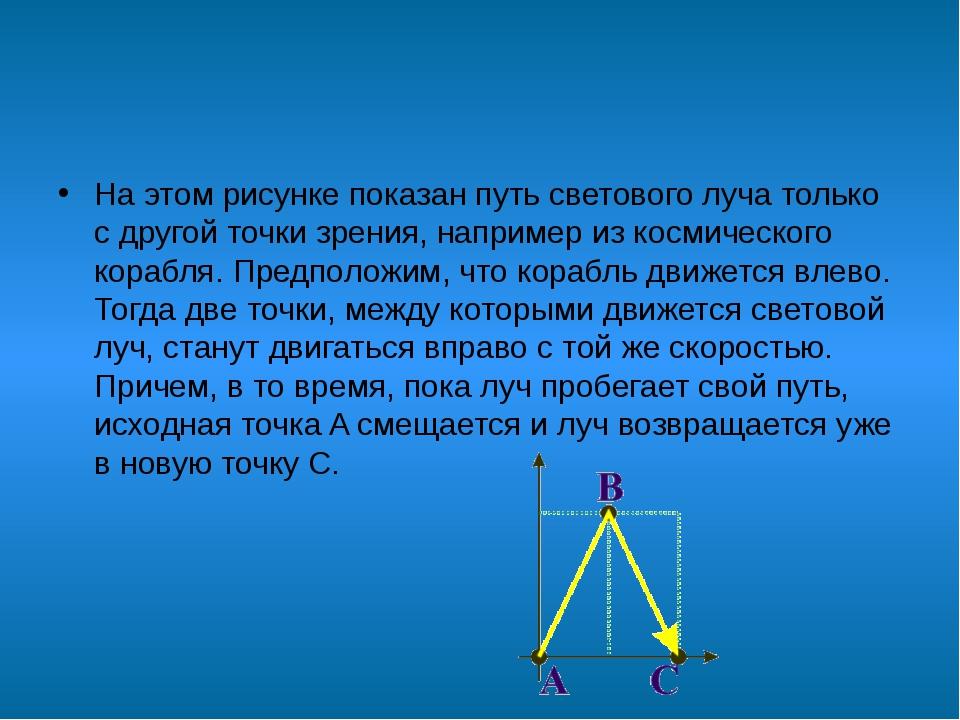 На этом рисунке показан путь светового луча только с другой точки зрения, на...