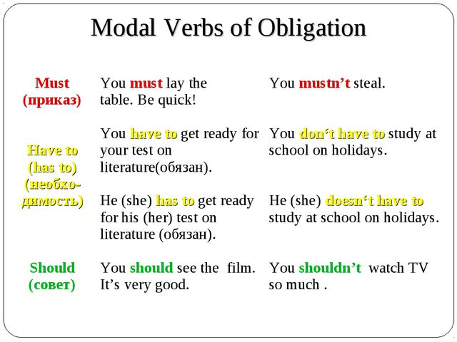 Modal Verbs of Obligation Verb+- Must (приказ) Have to (has to) (необхо-дим...
