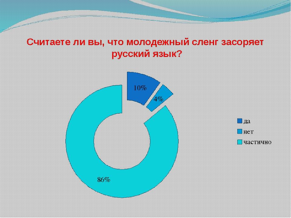 Считаете ли вы, что молодежный сленг засоряет русский язык?