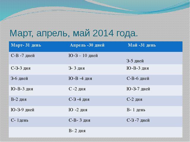 Март, апрель, май 2014 года. Март- 31 день Апрель -30 дней Май -31 день С-В-7...