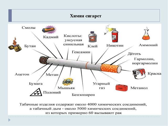 Химия сигарет