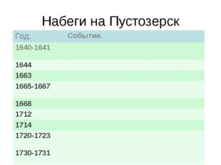 Набеги на Пустозерск Событие. Год. Событие. 1640-1641 1644 1663 1665-1667 166
