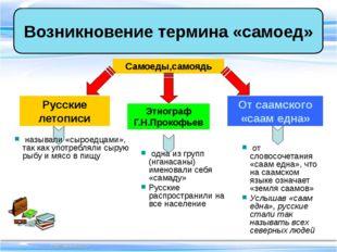 Возникновение термина «самоед» Самоеды,самоядь Русские летописи Этнограф Г.Н.