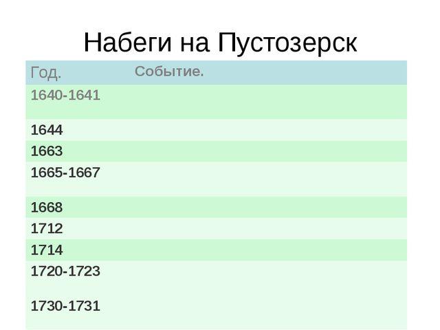 Набеги на Пустозерск Событие. Год. Событие. 1640-1641 1644 1663 1665-1667 166...