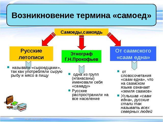 Возникновение термина «самоед» Самоеды,самоядь Русские летописи Этнограф Г.Н....