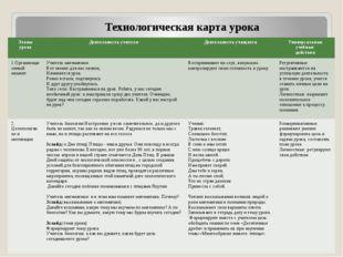 Технологическая карта урока Этапы урока Деятельность учителя Деятельность уча