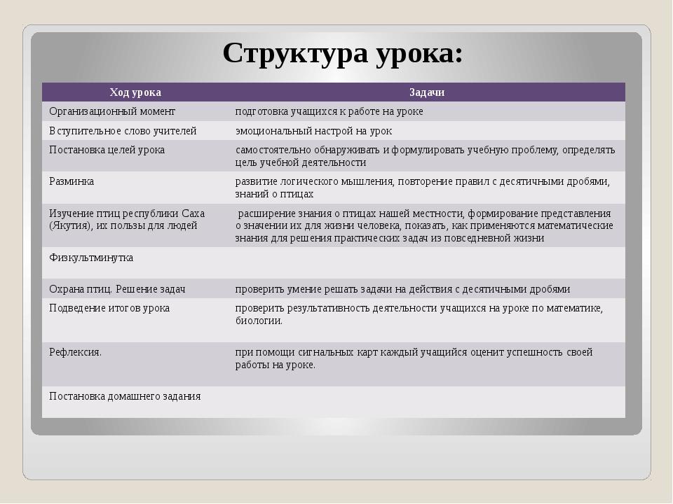 Структура урока: Ход урока Задачи Организационный момент подготовка учащихся...