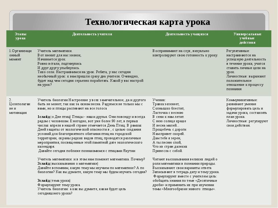 Технологическая карта урока Этапы урока Деятельность учителя Деятельность уча...